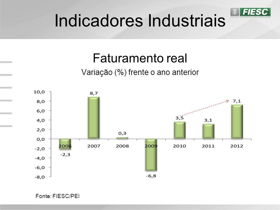 Indicadores Industriais Horas Trabalhadas na Produção 2006=100 Fonte: FIESC/PEI As horas trabalhadas na produção diminuíram 12,8% em dezembro frente ao mês anterior; Entre a média de 2011 e 2012, o indicador caiu 1,1%.