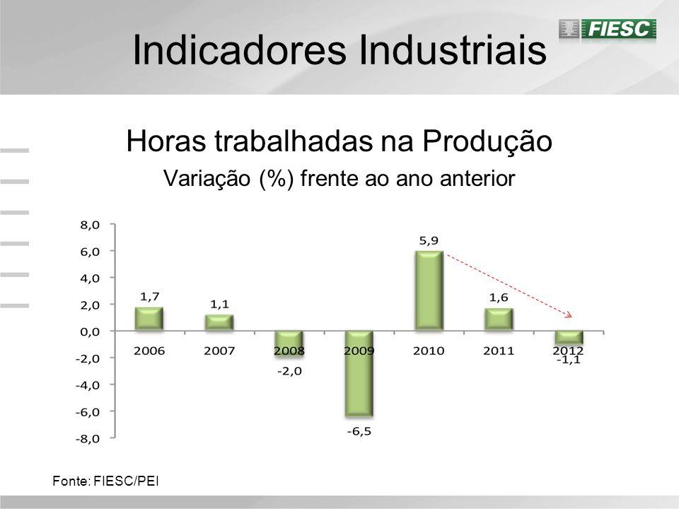 Indicadores Industriais Horas trabalhadas na Produção Variação (%) frente ao ano anterior Fonte: FIESC/PEI