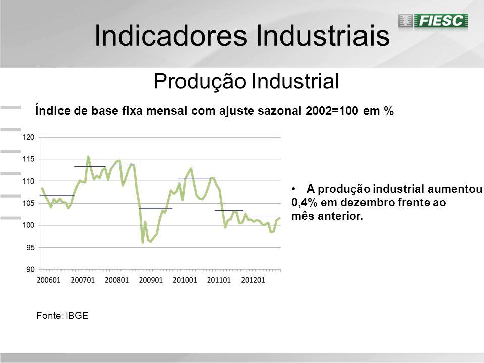 Indicadores Industriais Produção Industrial Índice de base fixa mensal com ajuste sazonal 2002=100 em % Fonte: IBGE A produção industrial aumentou 0,4% em dezembro frente ao mês anterior.