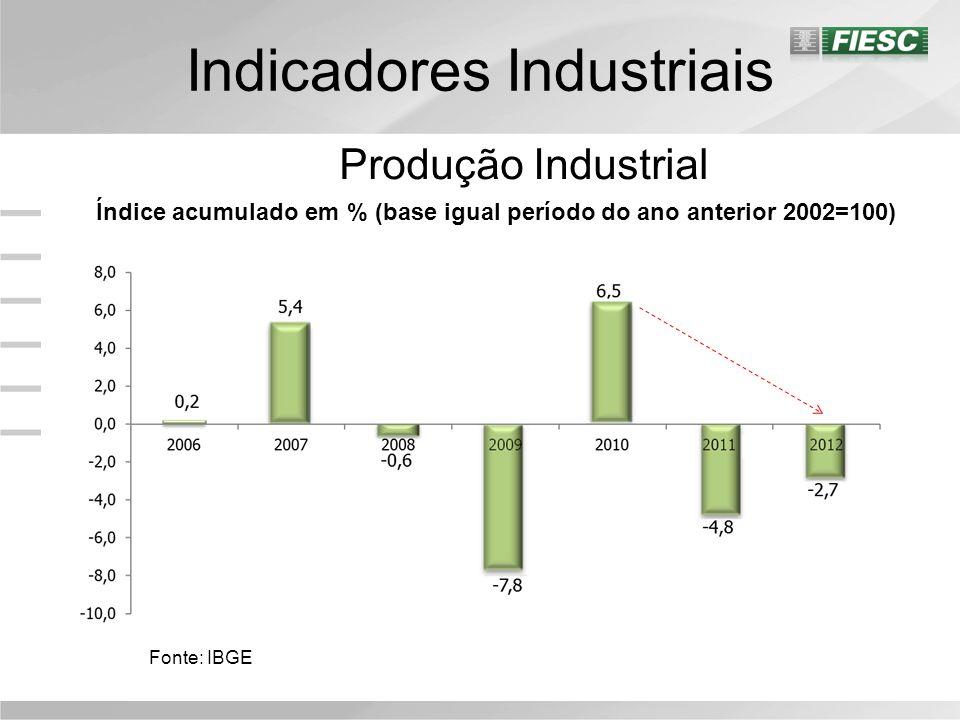 Indicadores Industriais Utilização Capacidade Instalada Utilização da Capacidade Instalada em % 2006=100 Fonte: FIESC/PEI A indústria operou, em média, com 83,3% da capacidade instalada em dezembro; O indicador recuou 0,4 p.p.