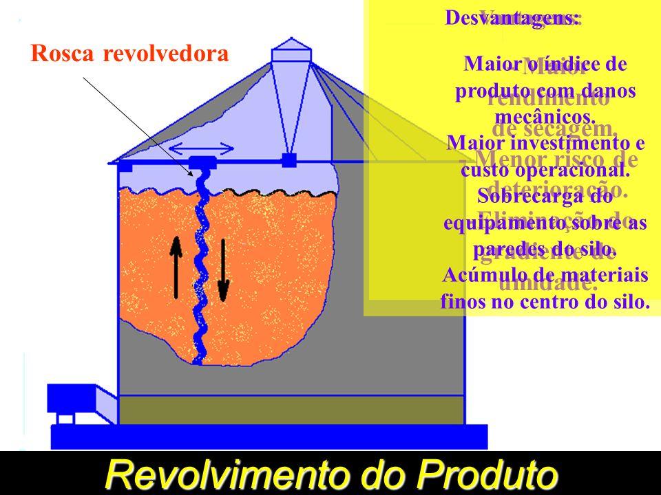 Revolvimento do Produto Rosca revolvedora Vantagens: - Maior rendimento de secagem.