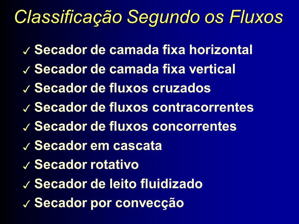 Classificação Segundo os Fluxos 3 Secador de camada fixa horizontal 3 Secador de camada fixa vertical 3 Secador de fluxos cruzados 3 Secador de fluxos contracorrentes 3 Secador de fluxos concorrentes 3 Secador em cascata 3 Secador rotativo 3 Secador de leito fluidizado 3 Secador por convecção