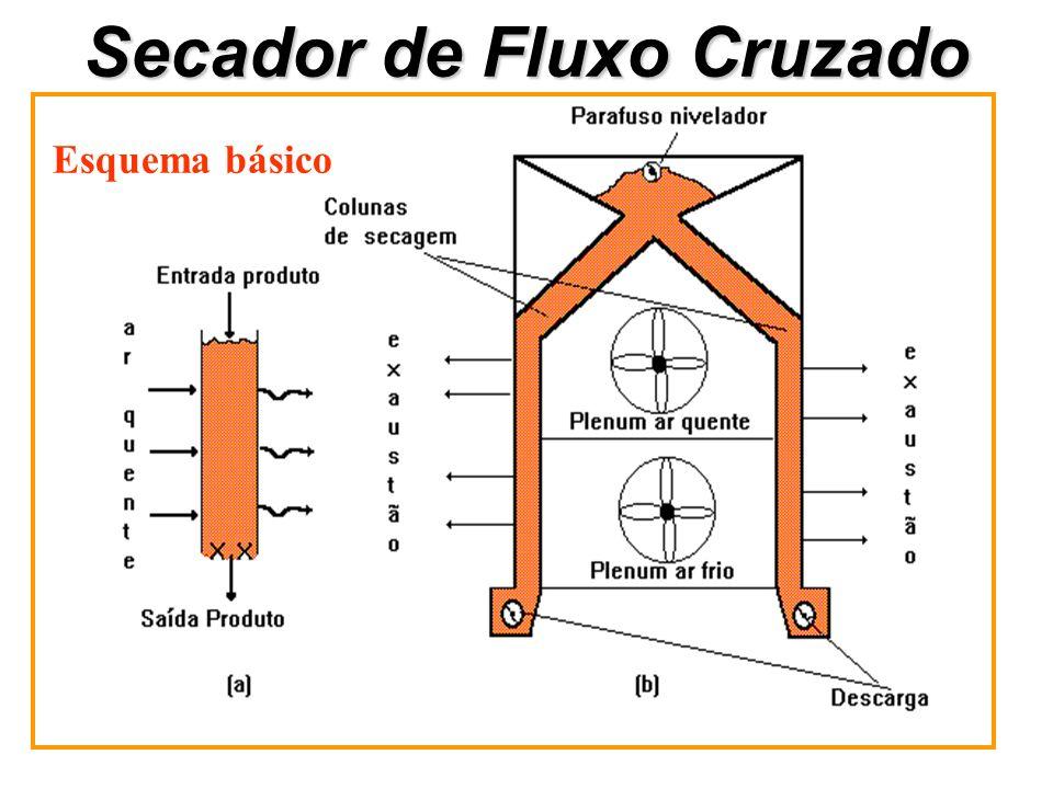 Secador de Fluxo Cruzado Esquema básico