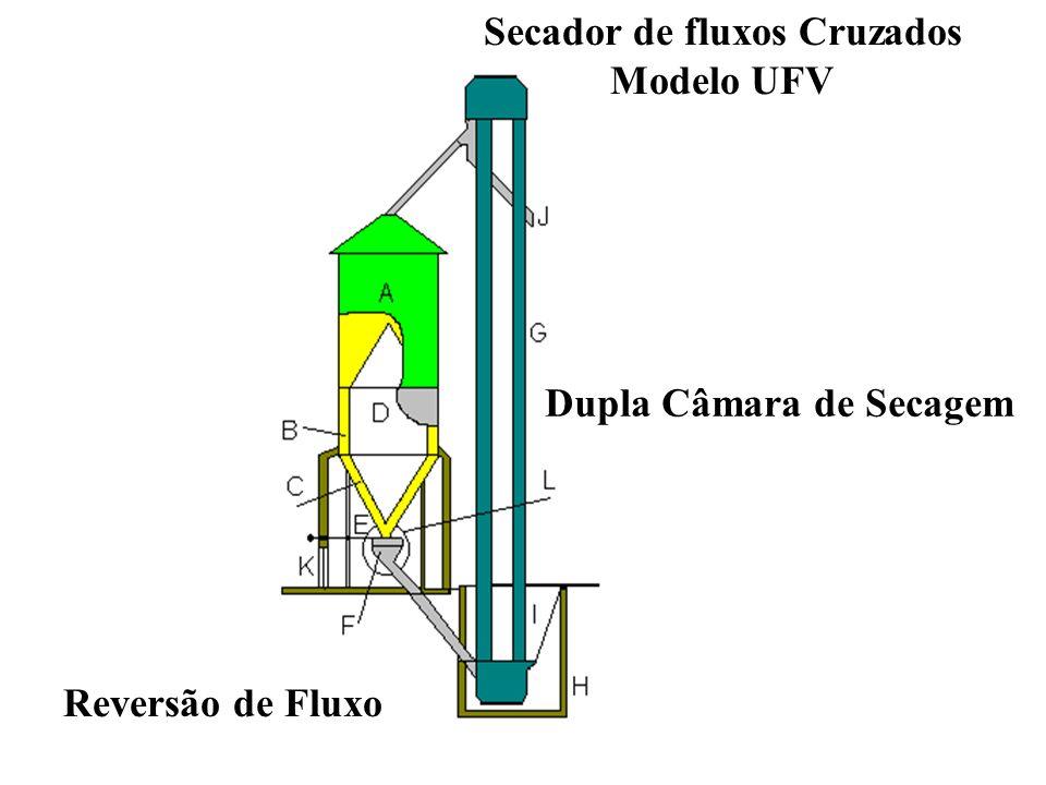 Secador de fluxos Cruzados Modelo UFV Reversão de Fluxo Dupla Câmara de Secagem