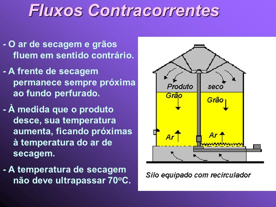 Fluxos Contracorrentes - O ar de secagem e grãos fluem em sentido contrário.