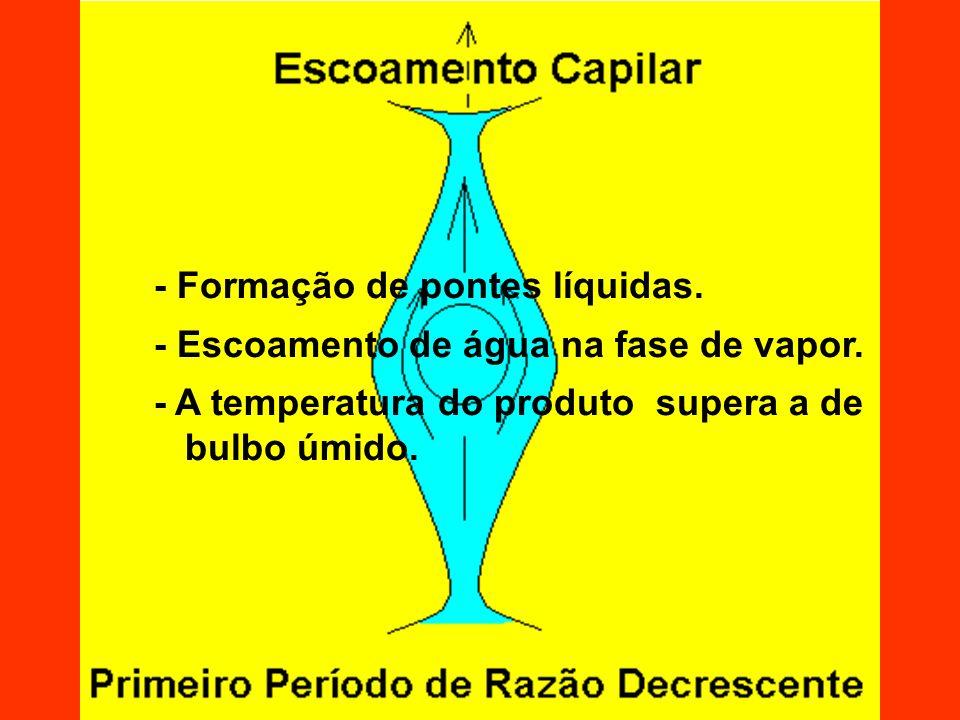 - A água dos gargalos dos poros pode migrar ou evaporar e condensar.