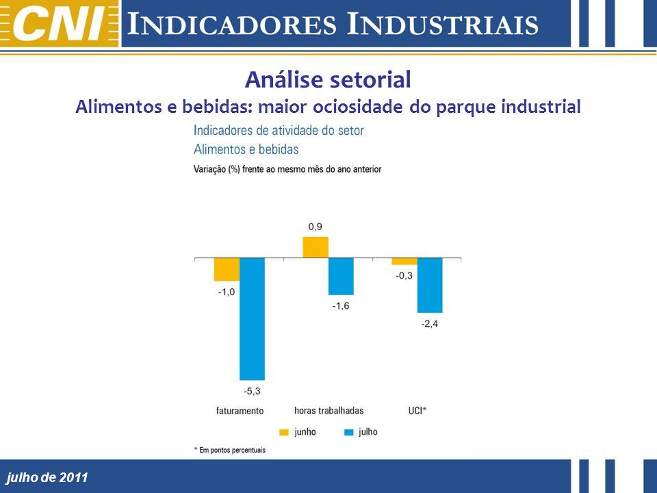 julho de 2011 Análise setorial Alimentos e bebidas: maior ociosidade do parque industrial