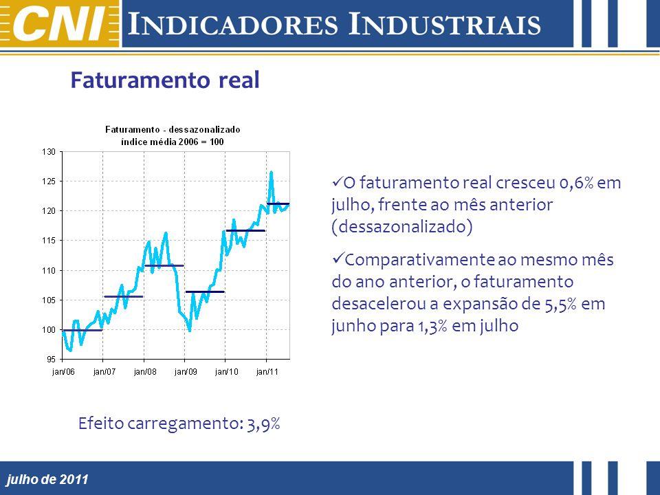 julho de 2011 Faturamento real O faturamento real cresceu 0,6% em julho, frente ao mês anterior (dessazonalizado) Comparativamente ao mesmo mês do ano anterior, o faturamento desacelerou a expansão de 5,5% em junho para 1,3% em julho Efeito carregamento: 3,9%