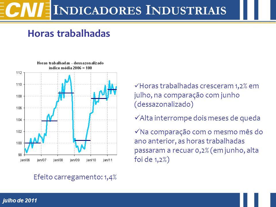 julho de 2011 Horas trabalhadas cresceram 1,2% em julho, na comparação com junho (dessazonalizado) Alta interrompe dois meses de queda Na comparação c