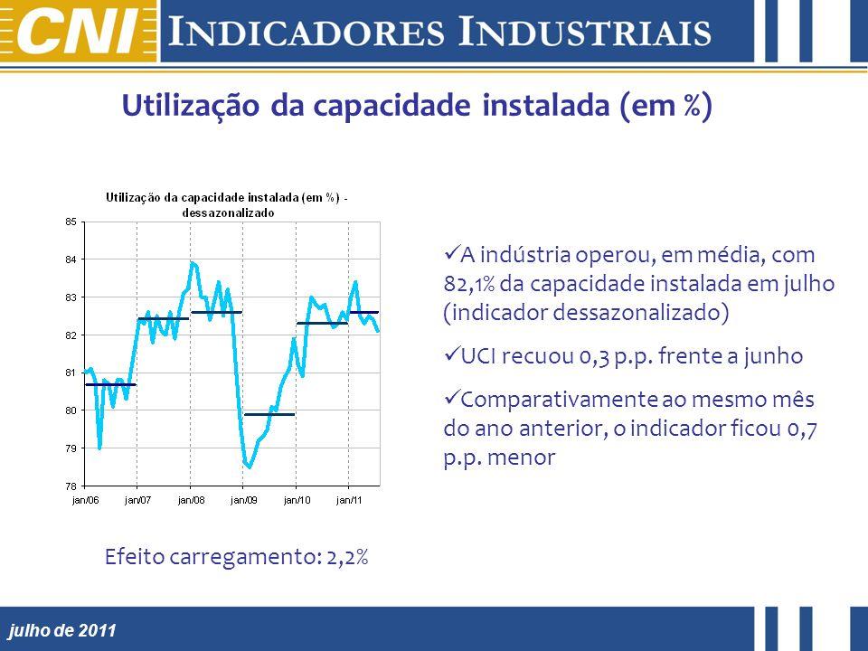 julho de 2011 Utilização da capacidade instalada (em %) A indústria operou, em média, com 82,1% da capacidade instalada em julho (indicador dessazonalizado) UCI recuou 0,3 p.p.