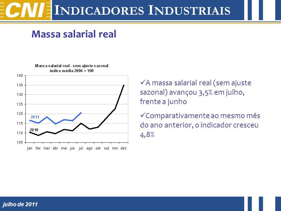 julho de 2011 Massa salarial real A massa salarial real (sem ajuste sazonal) avançou 3,5% em julho, frente a junho Comparativamente ao mesmo mês do ano anterior, o indicador cresceu 4,8%