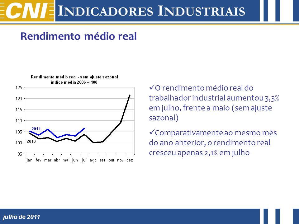 julho de 2011 Rendimento médio real O rendimento médio real do trabalhador industrial aumentou 3,3% em julho, frente a maio (sem ajuste sazonal) Comparativamente ao mesmo mês do ano anterior, o rendimento real cresceu apenas 2,1% em julho