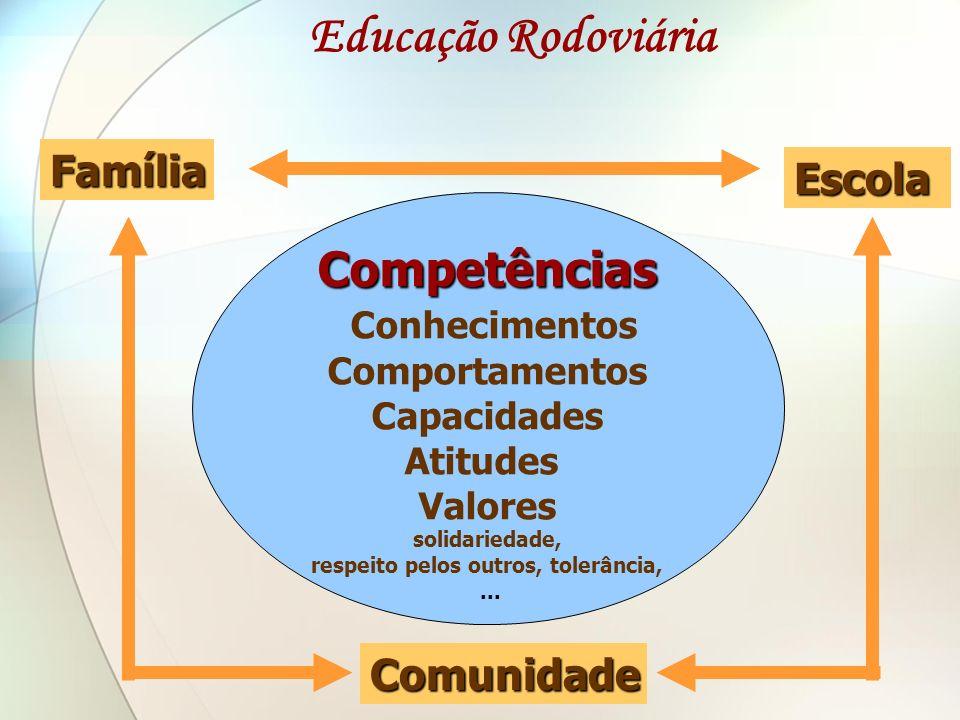 Competências Conhecimentos Comportamentos Capacidades Atitudes Valores solidariedade, respeito pelos outros, tolerância,... Família Escola Comunidade