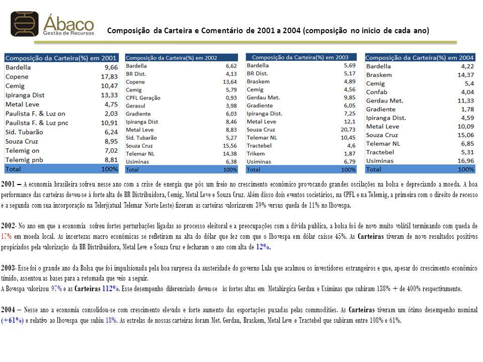 2001 – A economia brasileira sofreu nesse ano com a crise de energia que pôs um freio no crescimento econômico provocando grandes oscilações na bolsa