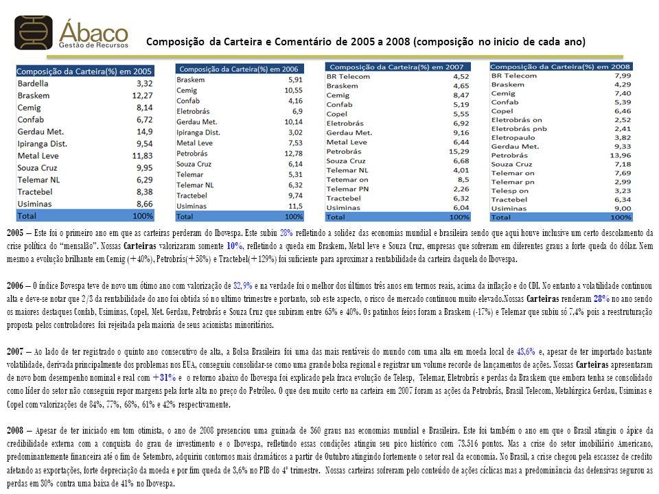 2005 – Este foi o primeiro ano em que as carteiras perderam do Ibovespa. Este subiu 28% refletindo a solidez das economias mundial e brasileira sendo