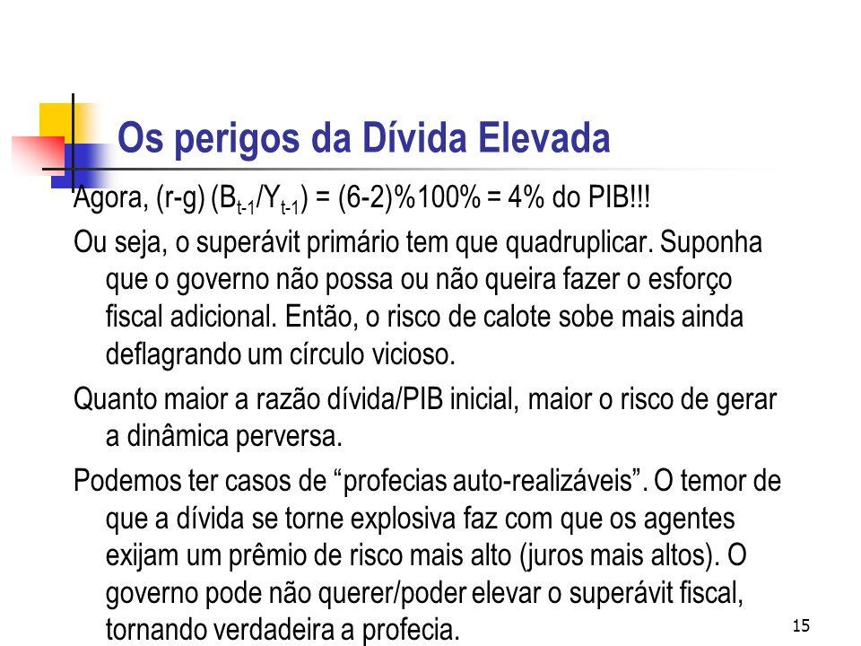 15 Os perigos da Dívida Elevada Agora, (r-g) (B t-1 /Y t-1 ) = (6-2)%100% = 4% do PIB!!.