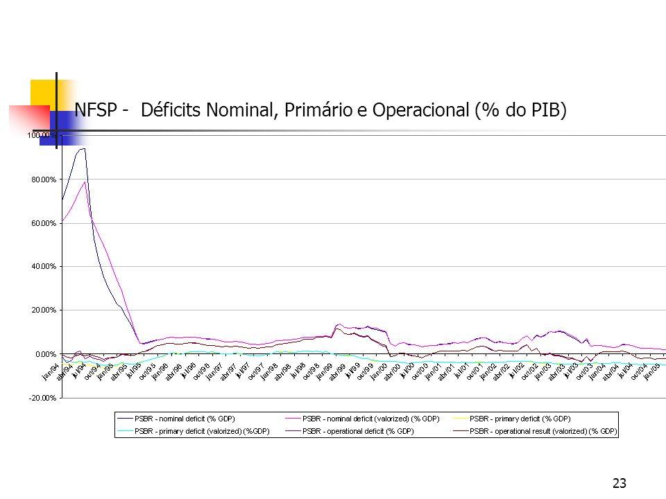 23 NFSP - Déficits Nominal, Primário e Operacional (% do PIB)