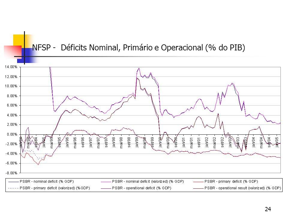 24 NFSP - Déficits Nominal, Primário e Operacional (% do PIB)