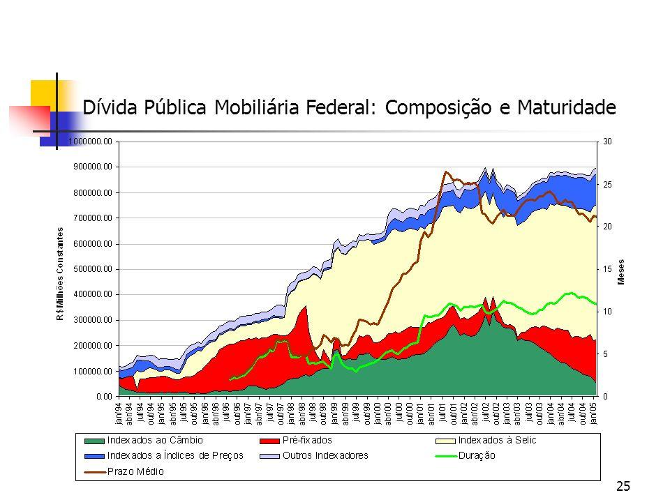 25 Dívida Pública Mobiliária Federal: Composição e Maturidade