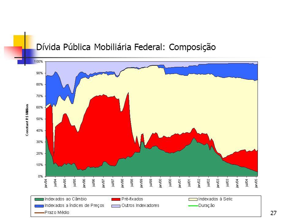 27 Dívida Pública Mobiliária Federal: Composição