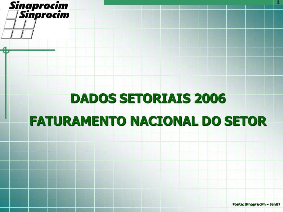 DADOS SETORIAIS 2006 FATURAMENTO NACIONAL DO SETOR Fonte: Sinaprocim – Jan07 1