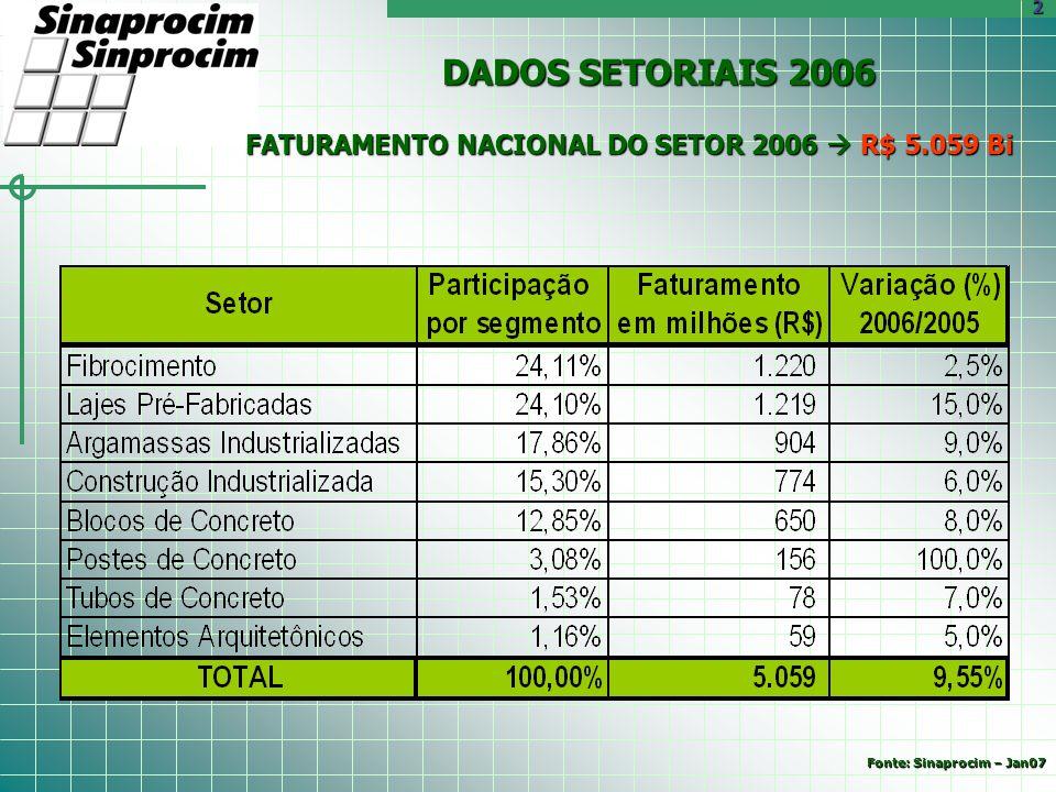 FATURAMENTO NACIONAL DO SETOR 2006 R$ 5.059 Bi DADOS SETORIAIS 2006 2 Fonte: Sinaprocim – Jan07