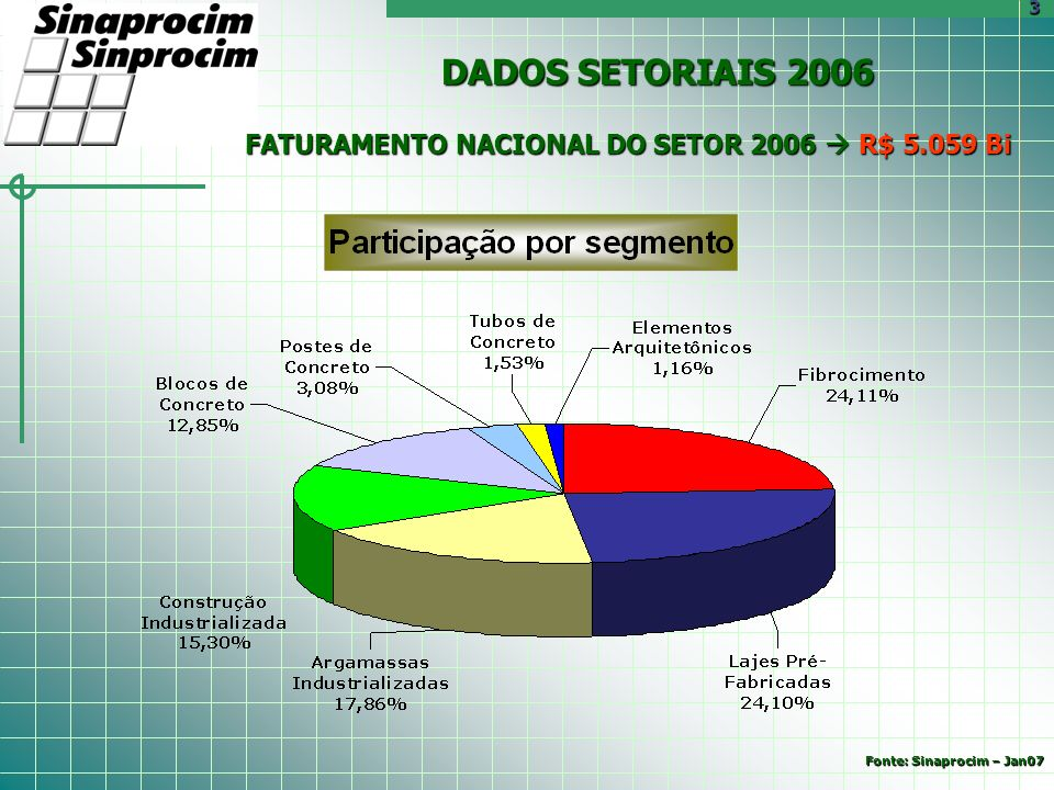 FATURAMENTO NACIONAL DO SETOR 2006 R$ 5.059 Bi DADOS SETORIAIS 2006 3 Fonte: Sinaprocim – Jan07