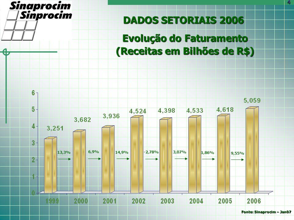 DADOS SETORIAIS 2006 13,3% 6,9% 14,9% -2,78% Evolução do Faturamento (Receitas em Bilhões de R$) 4 3,07% 1,86% 9,55% Fonte: Sinaprocim – Jan07