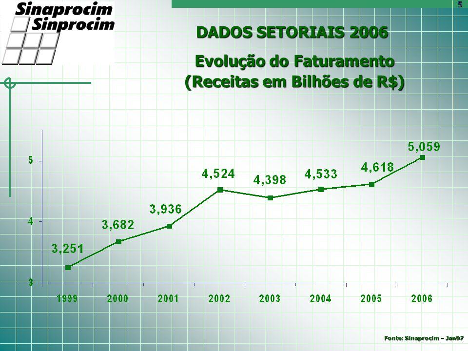 DADOS SETORIAIS 2006 Evolução do Faturamento (Receitas em Bilhões de R$) 5 Fonte: Sinaprocim – Jan07