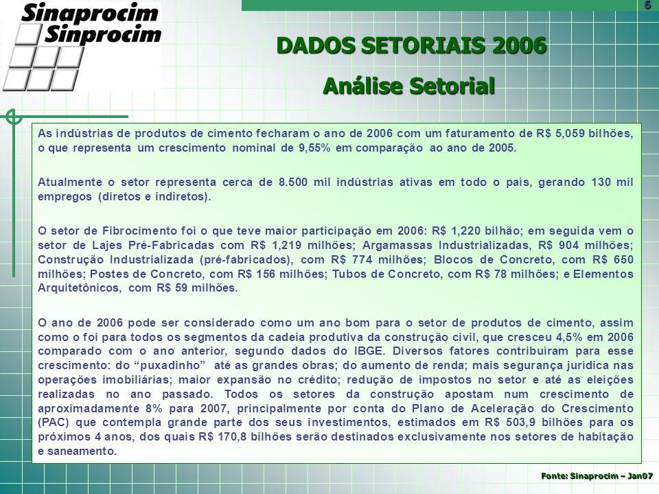 DADOS SETORIAIS 2006 Análise Setorial As indústrias de produtos de cimento fecharam o ano de 2006 com um faturamento de R$ 5,059 bilhões, o que repres