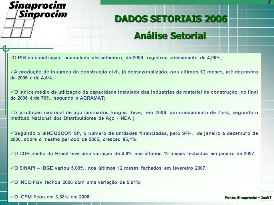 DADOS SETORIAIS 2006 Análise Setorial O PIB da construção, acumulado até setembro, de 2006, registrou crescimento de 4,99%; A produção de insumos da c