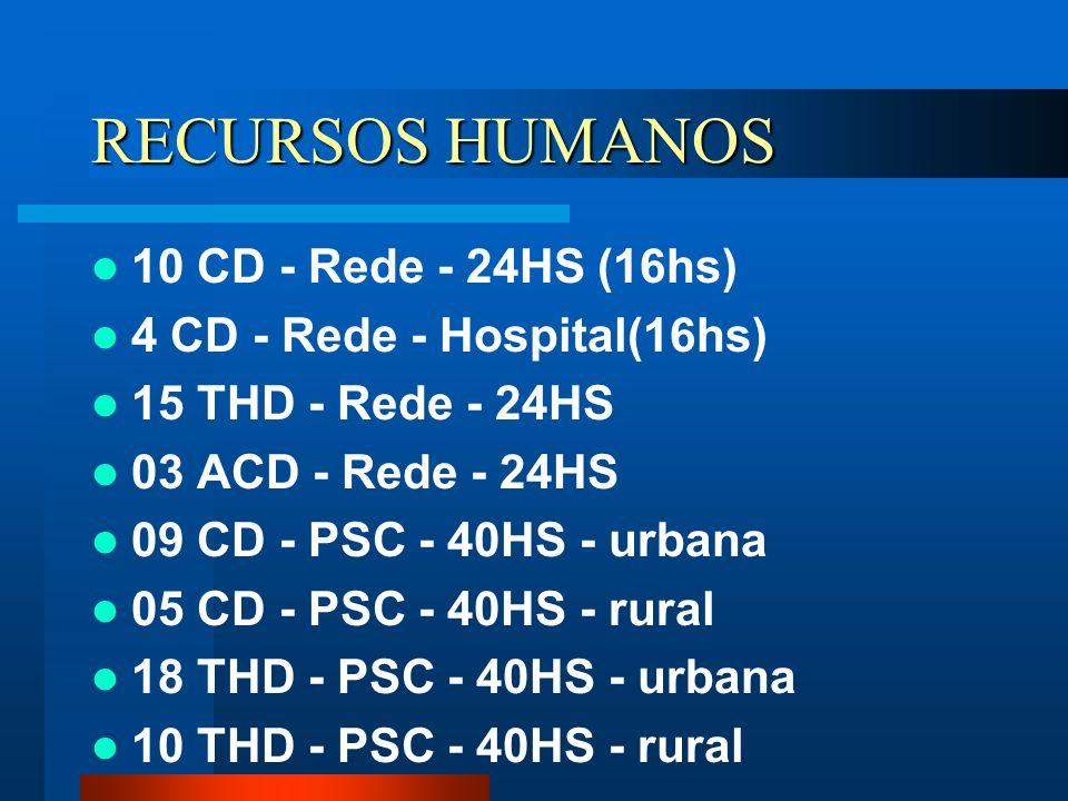 RECURSOS HUMANOS 10 CD - Rede - 24HS (16hs) 4 CD - Rede - Hospital(16hs) 15 THD - Rede - 24HS 03 ACD - Rede - 24HS 09 CD - PSC - 40HS - urbana 05 CD -