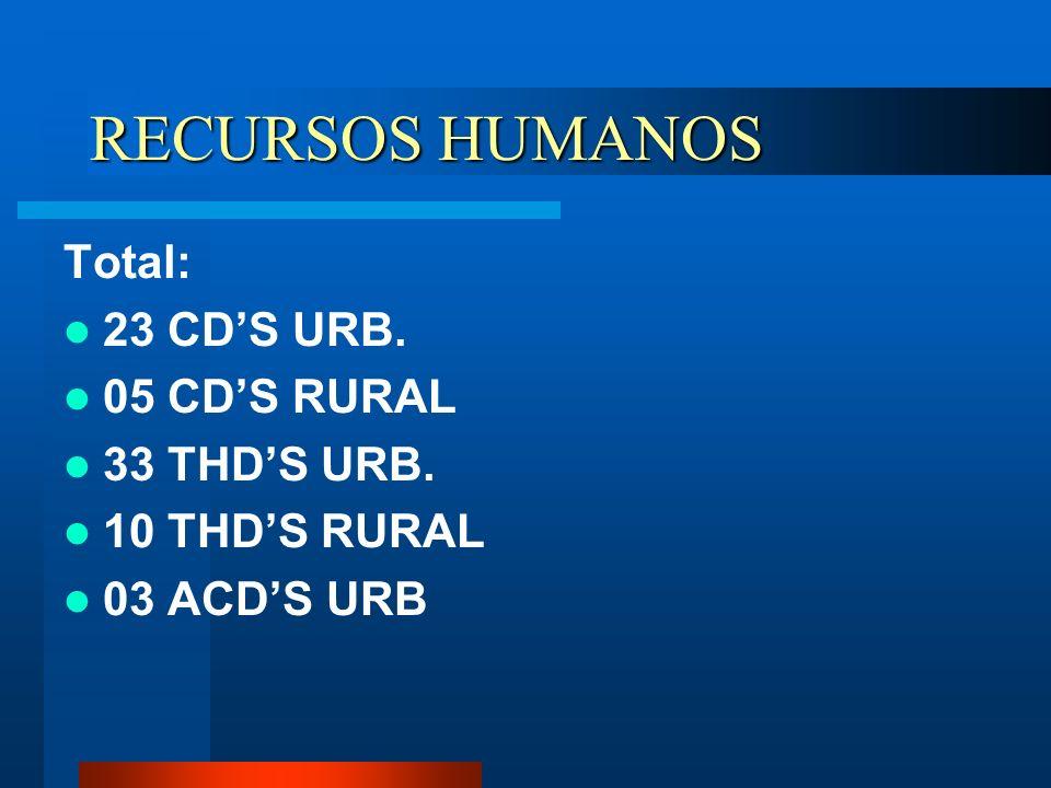 RECURSOS HUMANOS Total: 23 CDS URB. 05 CDS RURAL 33 THDS URB. 10 THDS RURAL 03 ACDS URB