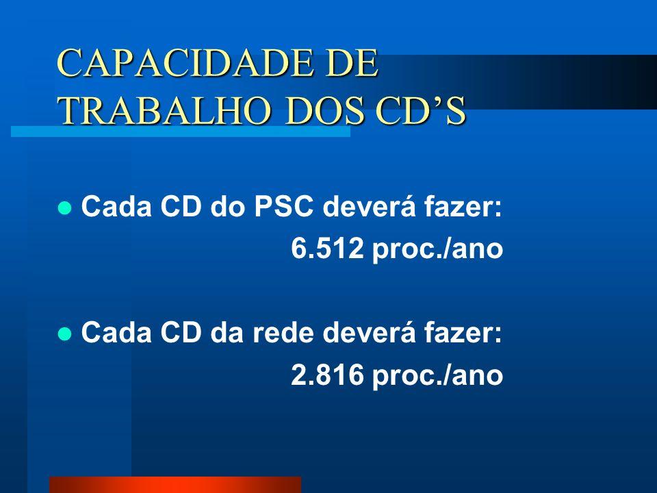 CAPACIDADE DE TRABALHO DOS CDS Cada CD do PSC deverá fazer: 6.512 proc./ano Cada CD da rede deverá fazer: 2.816 proc./ano