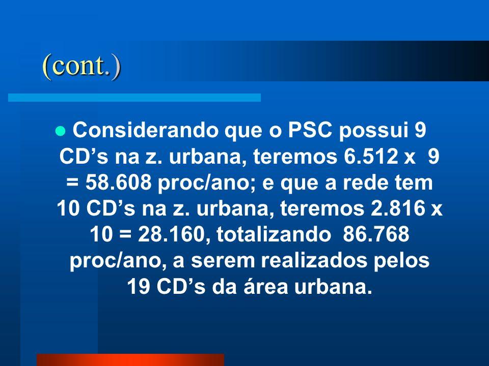 (cont.) Considerando que o PSC possui 9 CDs na z. urbana, teremos 6.512 x 9 = 58.608 proc/ano; e que a rede tem 10 CDs na z. urbana, teremos 2.816 x 1