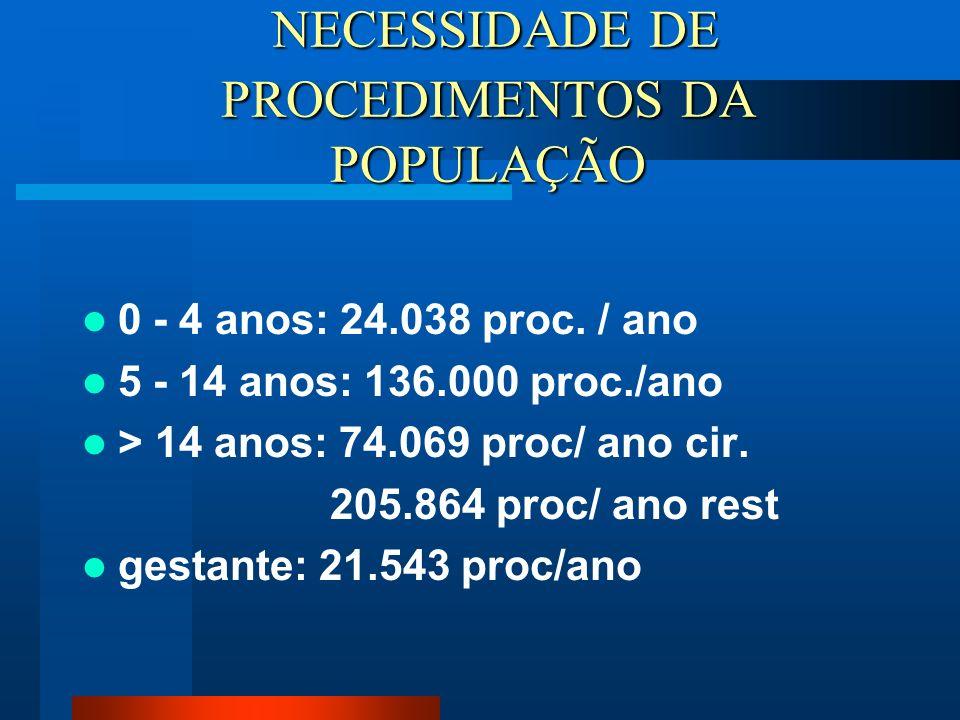 NECESSIDADE DE PROCEDIMENTOS DA POPULAÇÃO NECESSIDADE DE PROCEDIMENTOS DA POPULAÇÃO 0 - 4 anos: 24.038 proc. / ano 5 - 14 anos: 136.000 proc./ano > 14