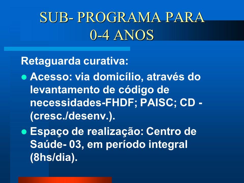 SUB- PROGRAMA PARA 0-4 ANOS Retaguarda curativa: Acesso: via domicílio, através do levantamento de código de necessidades-FHDF; PAISC; CD - (cresc./de
