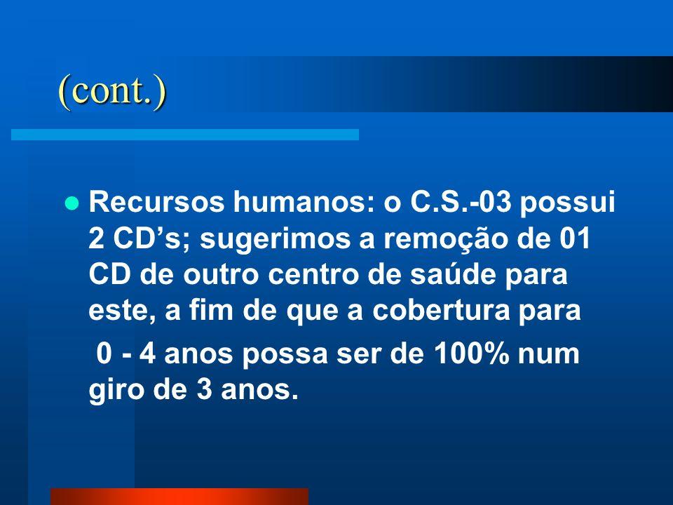 (cont.) Recursos humanos: o C.S.-03 possui 2 CDs; sugerimos a remoção de 01 CD de outro centro de saúde para este, a fim de que a cobertura para 0 - 4
