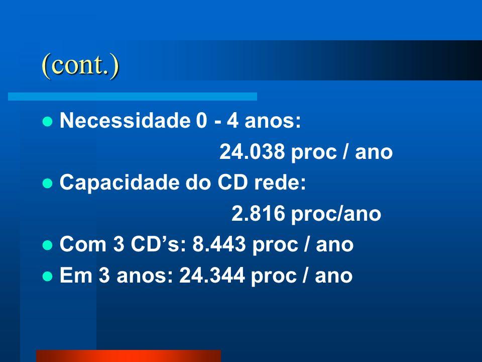 (cont.) Necessidade 0 - 4 anos: 24.038 proc / ano Capacidade do CD rede: 2.816 proc/ano Com 3 CDs: 8.443 proc / ano Em 3 anos: 24.344 proc / ano