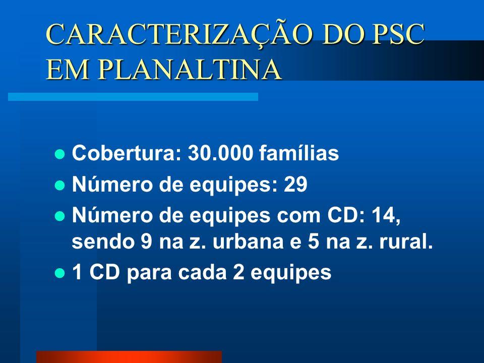 (cont.) Total de proc. cir./ ano: 14080 Total de proc. referenciados: 2816 Emergência