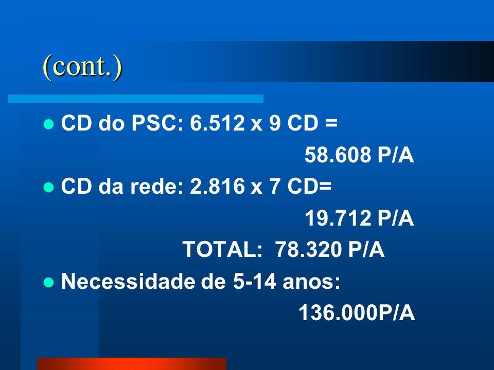 (cont.) CD do PSC: 6.512 x 9 CD = 58.608 P/A CD da rede: 2.816 x 7 CD= 19.712 P/A TOTAL: 78.320 P/A Necessidade de 5-14 anos: 136.000P/A