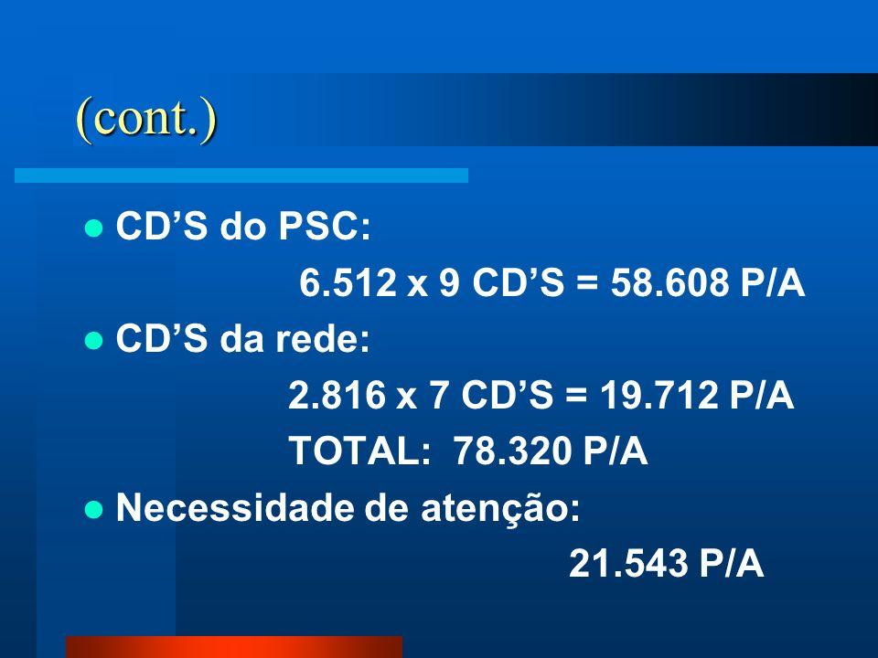 (cont.) CDS do PSC: 6.512 x 9 CDS = 58.608 P/A CDS da rede: 2.816 x 7 CDS = 19.712 P/A TOTAL: 78.320 P/A Necessidade de atenção: 21.543 P/A