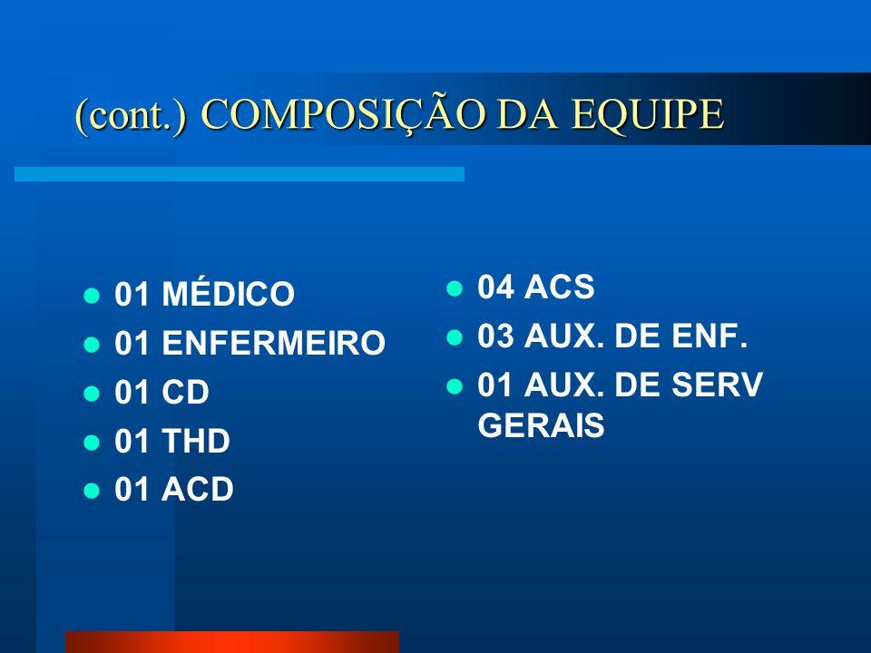 (cont.) COMPOSIÇÃO DA EQUIPE 01 MÉDICO 01 ENFERMEIRO 01 CD 01 THD 01 ACD 04 ACS 03 AUX. DE ENF. 01 AUX. DE SERV GERAIS