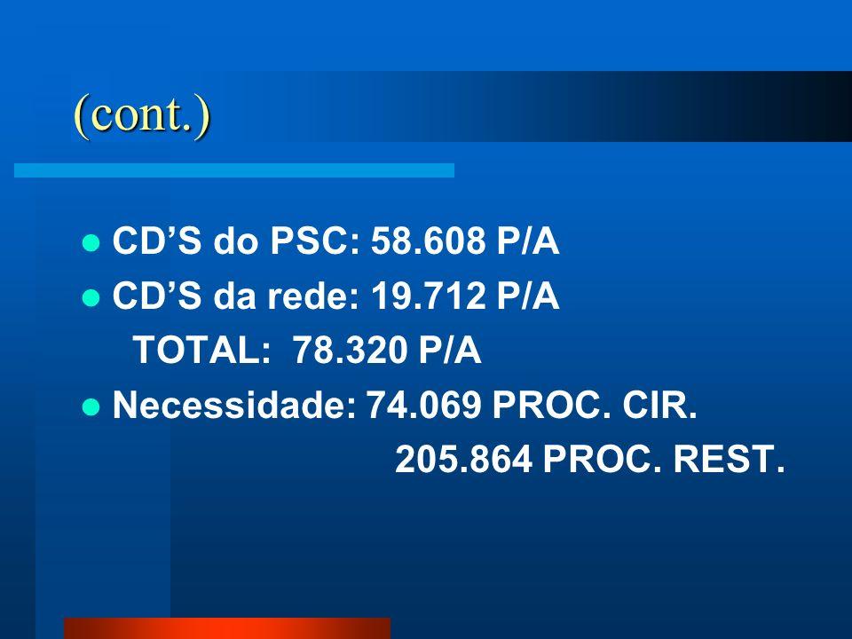 (cont.) CDS do PSC: 58.608 P/A CDS da rede: 19.712 P/A TOTAL: 78.320 P/A Necessidade: 74.069 PROC. CIR. 205.864 PROC. REST.