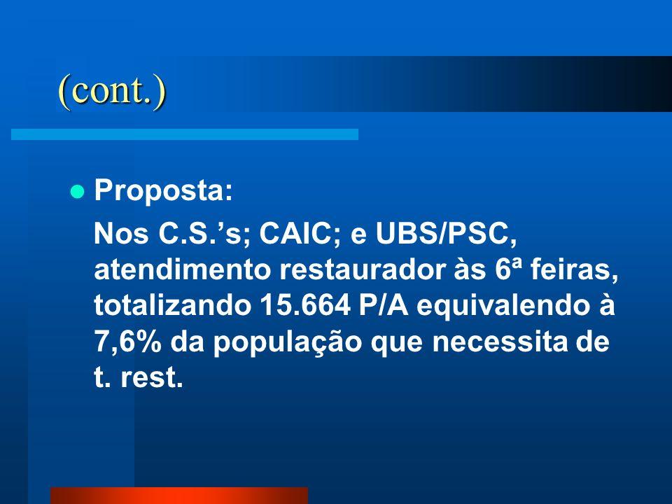 (cont.) Proposta: Nos C.S.s; CAIC; e UBS/PSC, atendimento restaurador às 6ª feiras, totalizando 15.664 P/A equivalendo à 7,6% da população que necessi