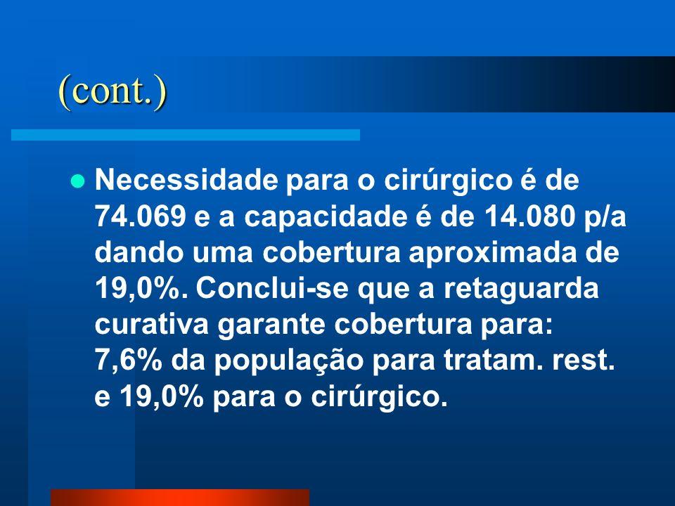 (cont.) Necessidade para o cirúrgico é de 74.069 e a capacidade é de 14.080 p/a dando uma cobertura aproximada de 19,0%. Conclui-se que a retaguarda c