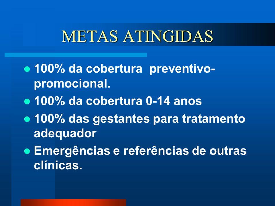 METAS ATINGIDAS 100% da cobertura preventivo- promocional. 100% da cobertura 0-14 anos 100% das gestantes para tratamento adequador Emergências e refe
