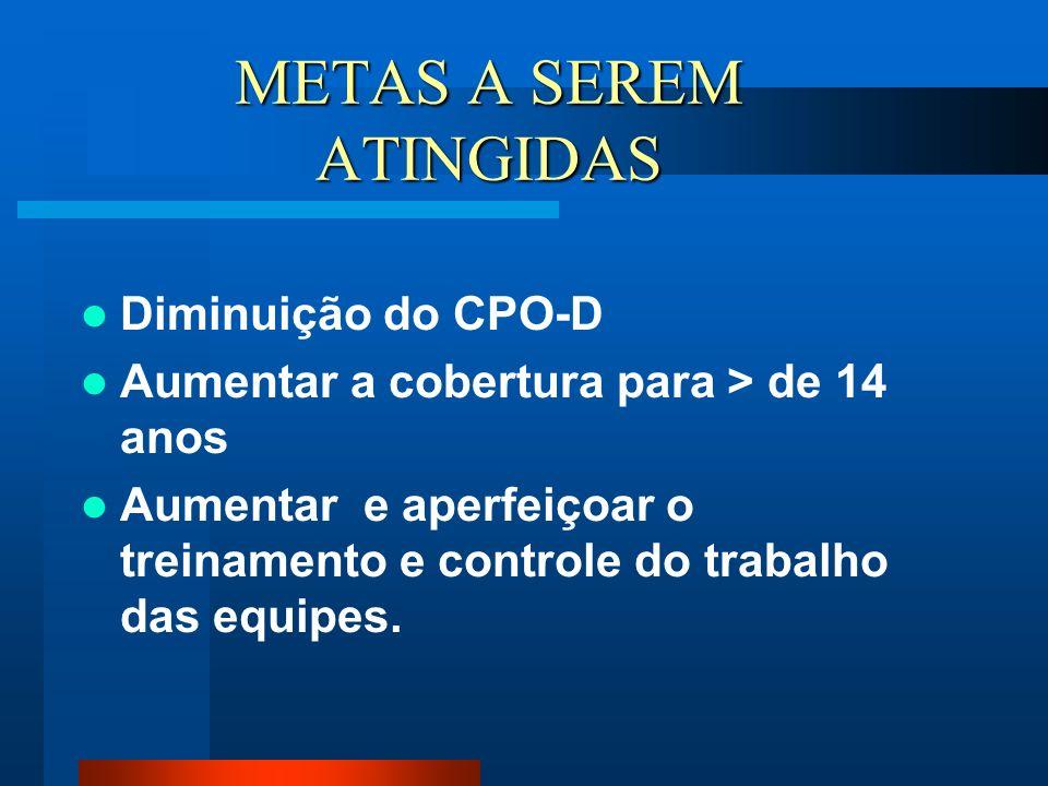METAS A SEREM ATINGIDAS Diminuição do CPO-D Aumentar a cobertura para > de 14 anos Aumentar e aperfeiçoar o treinamento e controle do trabalho das equ