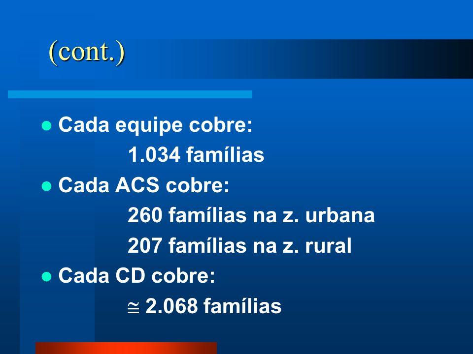 (cont.) Cada equipe cobre: 1.034 famílias Cada ACS cobre: 260 famílias na z. urbana 207 famílias na z. rural Cada CD cobre: 2.068 famílias