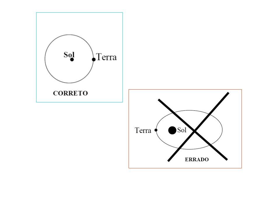 Se a órbita fosse igual à da figura 2, o Sol pareceria 5 vezes maior no periélio do que no afélio (compare as distâncias), do mesmo modo que um automóvel, visto a 100 m de nós parece cinco vezes maior que a 500 m